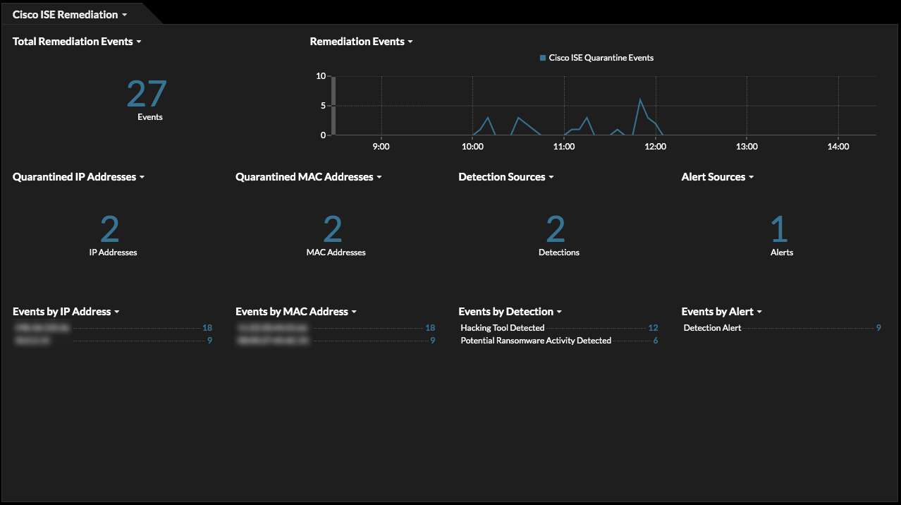 ISE dashboard in ExtraHop