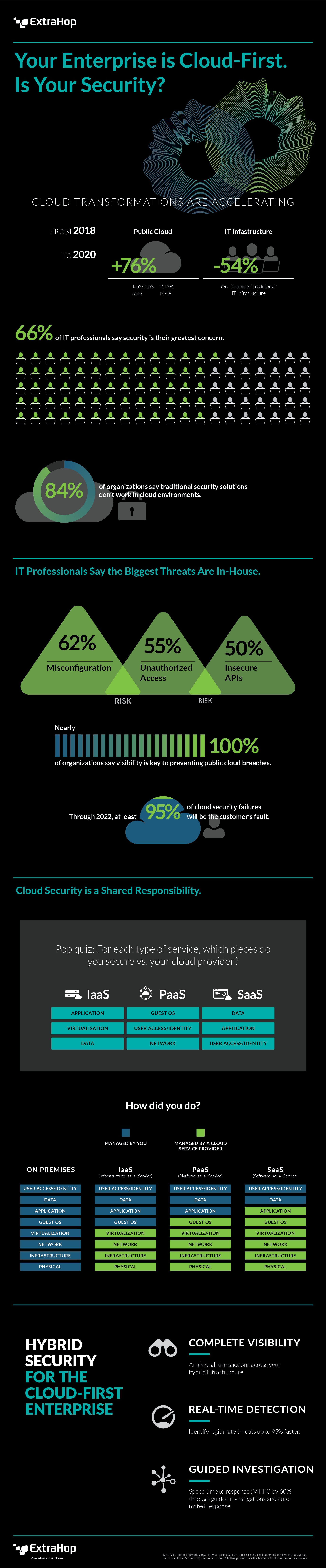 Cloud-First Security Infographic