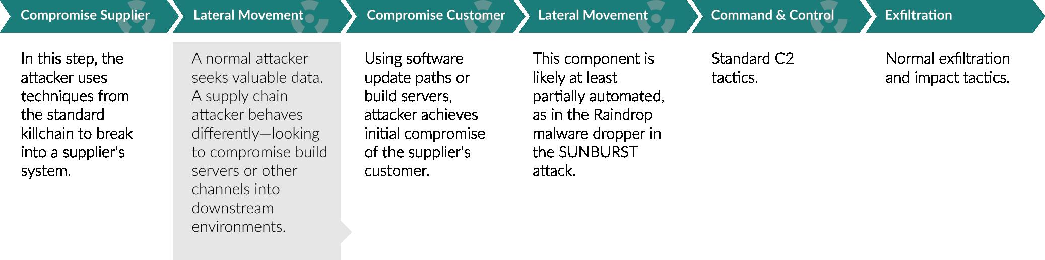 Supply Chain Kill Chain