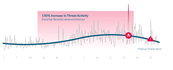 Sunburst Attack Chart