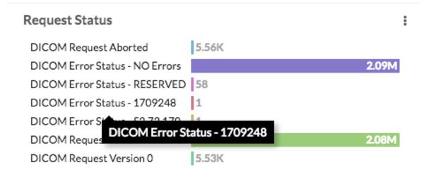 DICOM Error Status Image