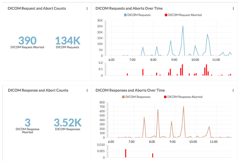 DICOM request abort counts graph