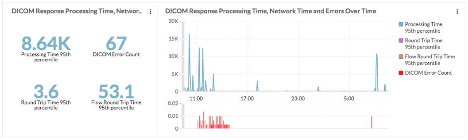 DICOM response processing time chart