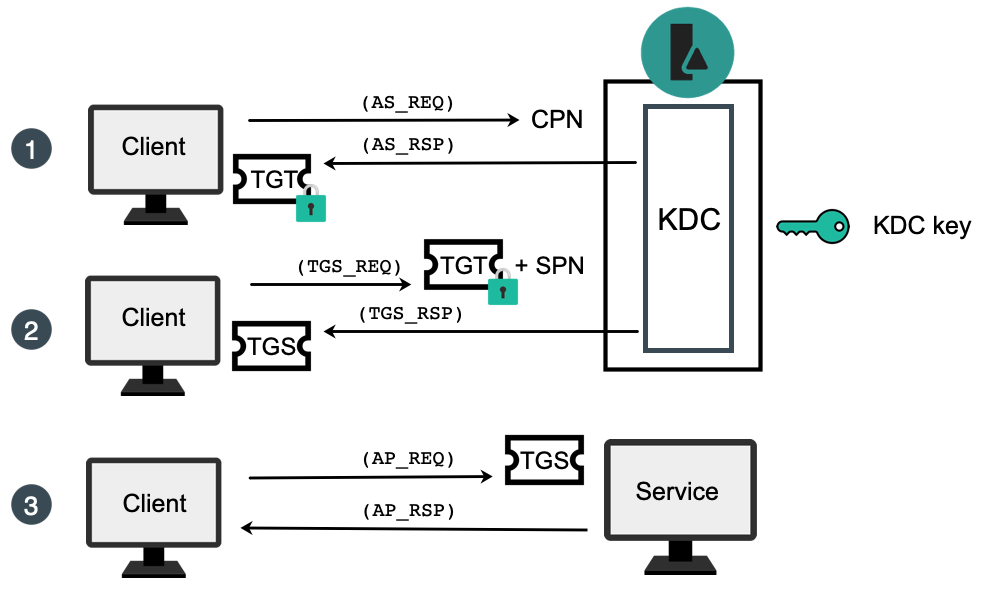 Diagram of a Kerberos workflow