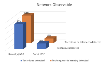 Reveal(x) and Snort IDS observed detections