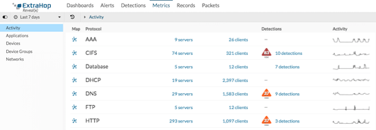 Detections on Activity Page