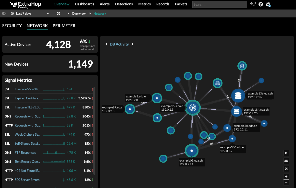 Network Overview in Reveal(x)