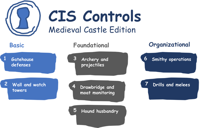 CIS Controls: Medieval Castle Edition