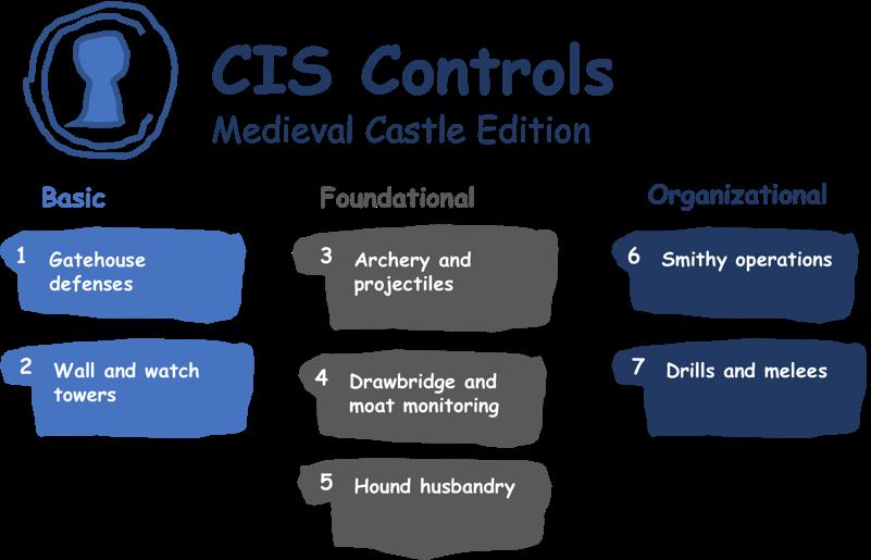 CIS Controls: Medieval Castle Edition
