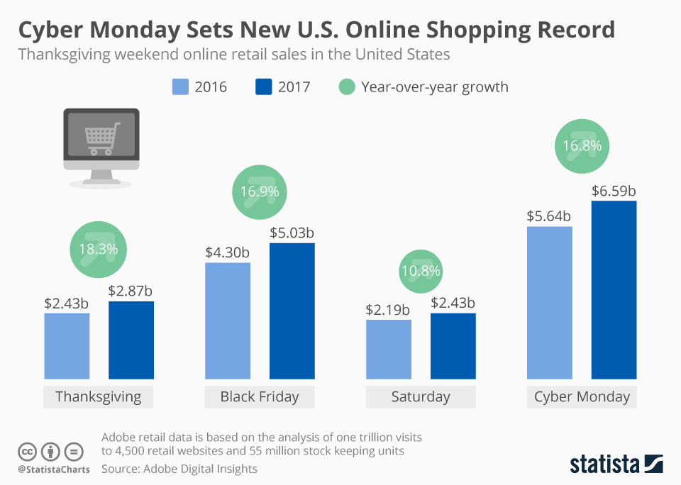 Cyber Monday sales grew 16.8 percent in 2017.