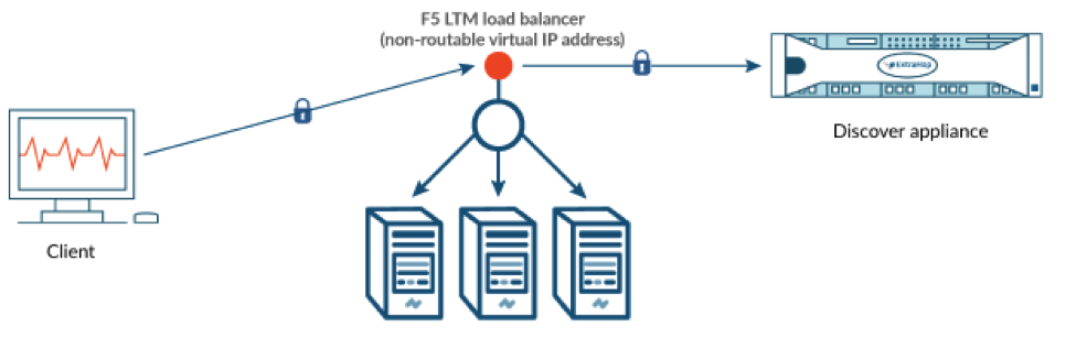 F5 LTM load balancer and ExtraHop