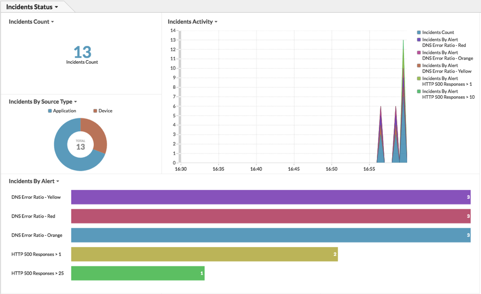 ServiceNow incident report dashboard