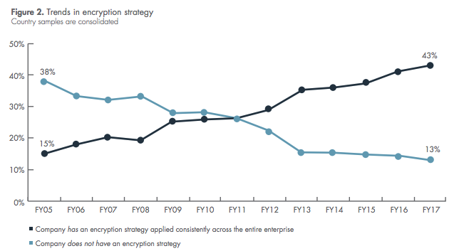 Encryption Trends Study