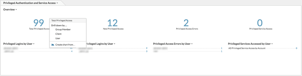 Privileged Authentication and Service Access