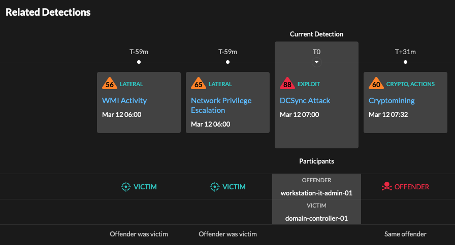 Related detections attack timeline