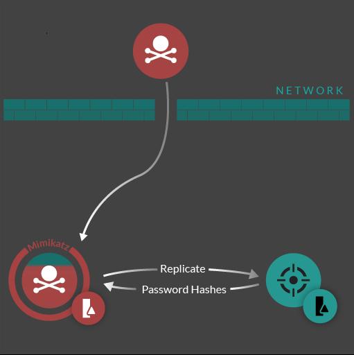 DCSync attack workflow