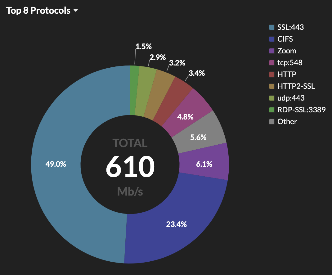 ExtraHop VPN activity monitoring dashboard