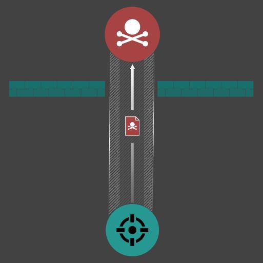 C2 traffic bypassing firewalls.