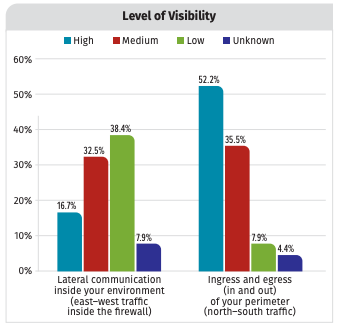 Visibility and Risk