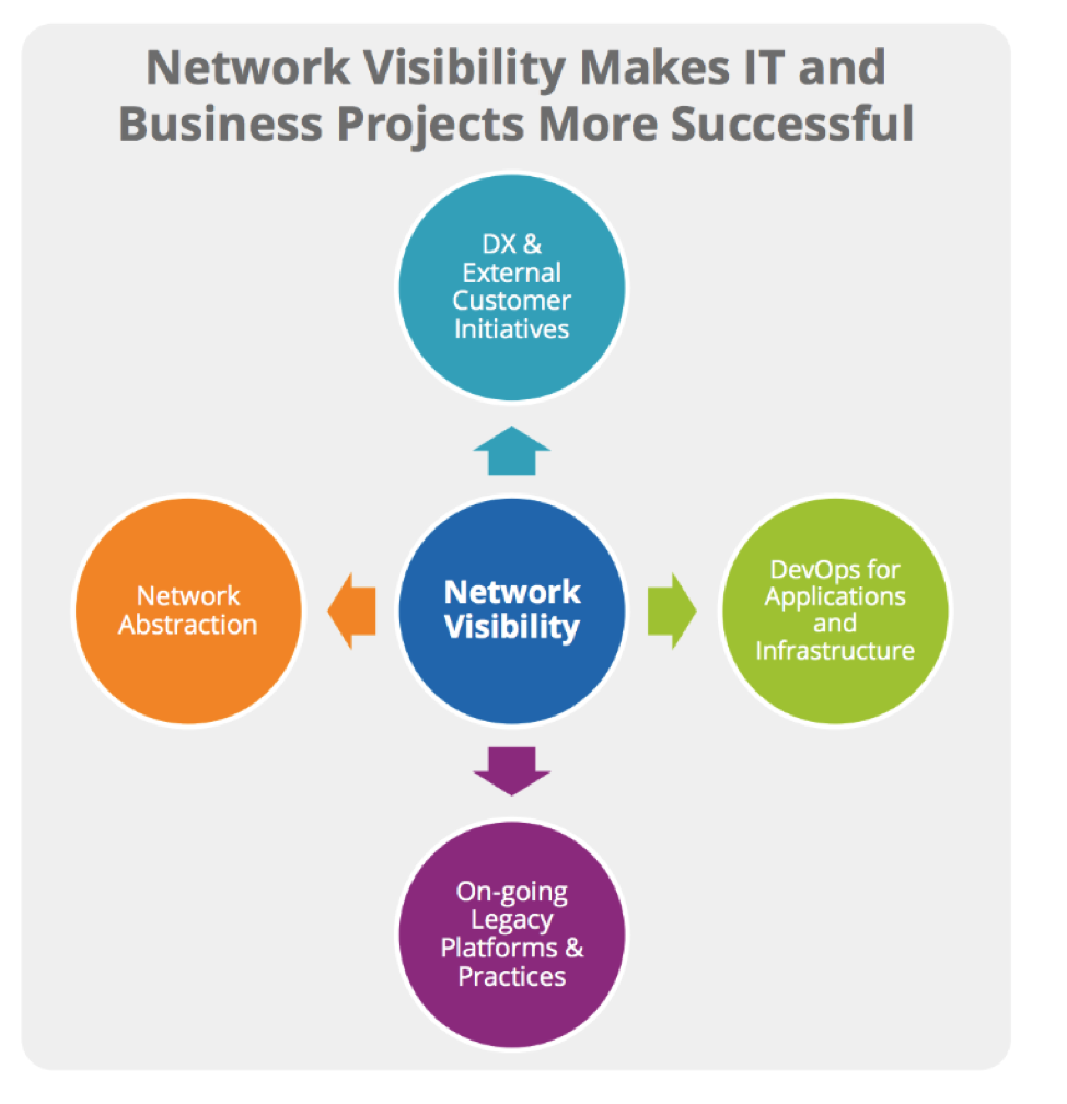 Network Visibility is Key to Success