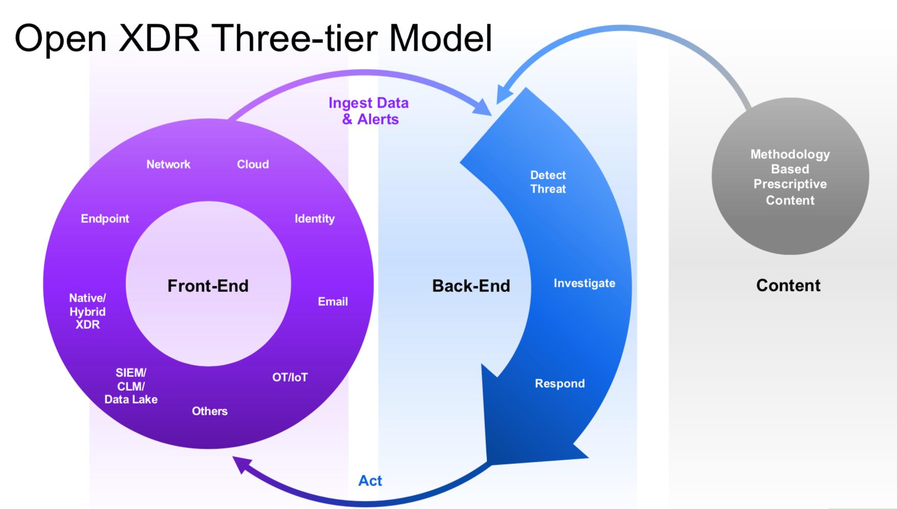 Open XDR Three-Tier Model
