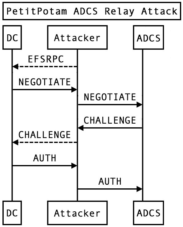 NTLM Relay Attack Diagram
