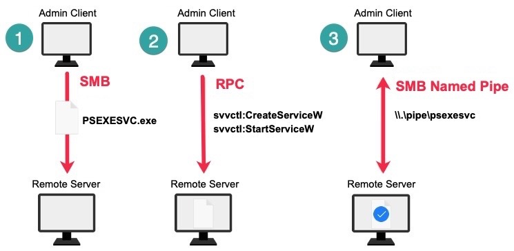 Workflow for launching PsExec