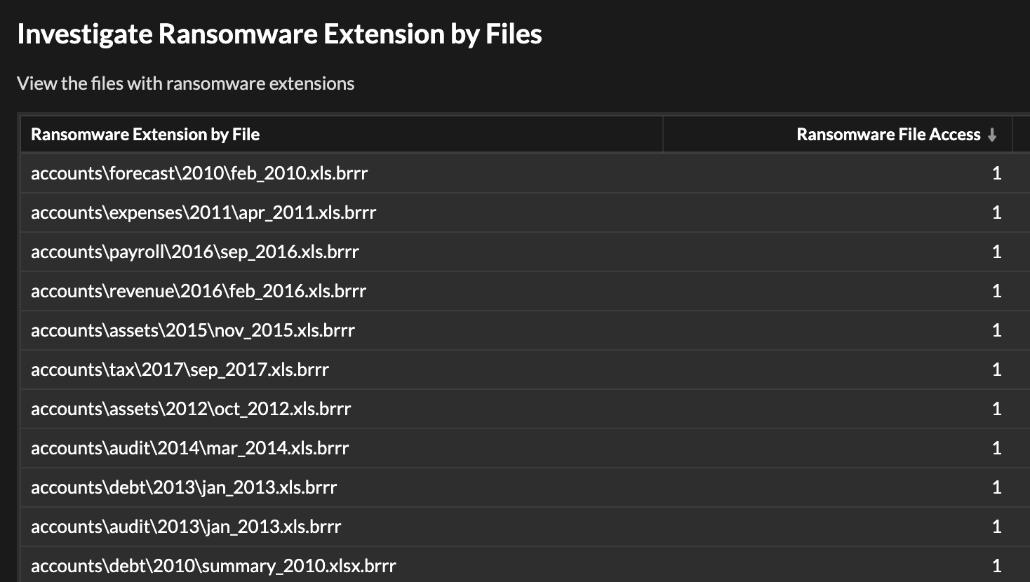 Ransomware File Extensions