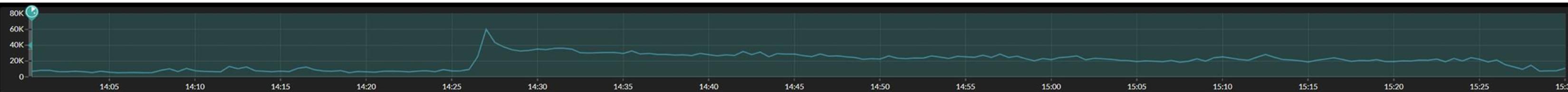 Normal DNS range