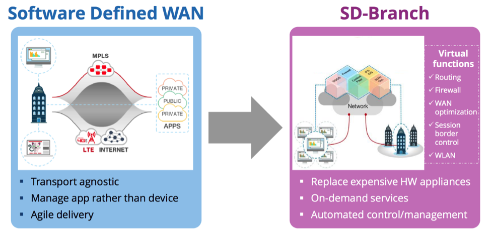 SD-WAN to SD-Branch Network