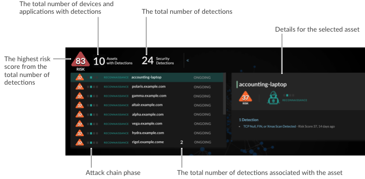 Reveal(x) security dashboard