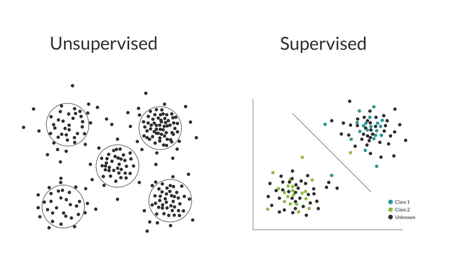 Unsupervised vs. Supervised ML diagram