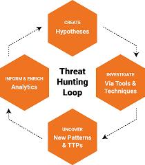 Threat Hunting Loop