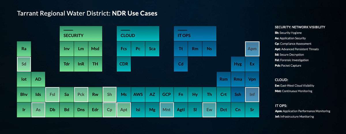 NDR use cases for TRWD