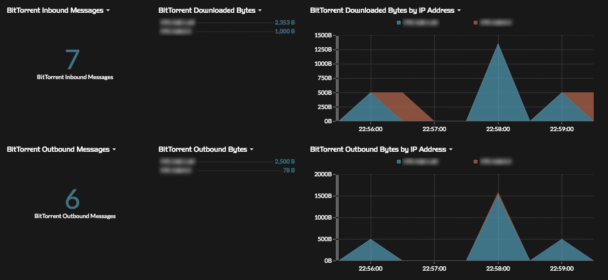 BitTorrent Detection dashboard