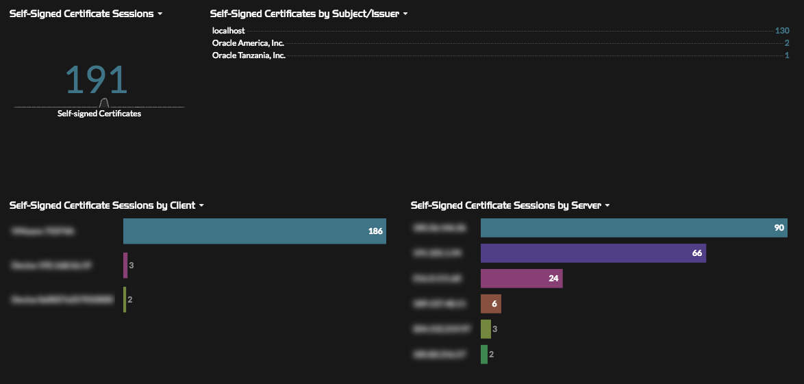 Self-Signed Certificates dashboard
