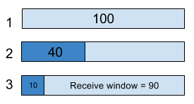 TCP Windowing for 2018 (Definitions & Tips) | ExtraHop