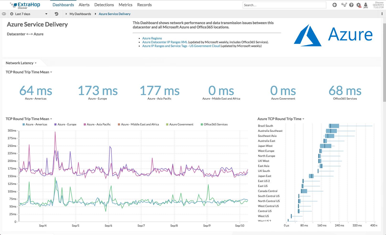 Azure Dashboard Image