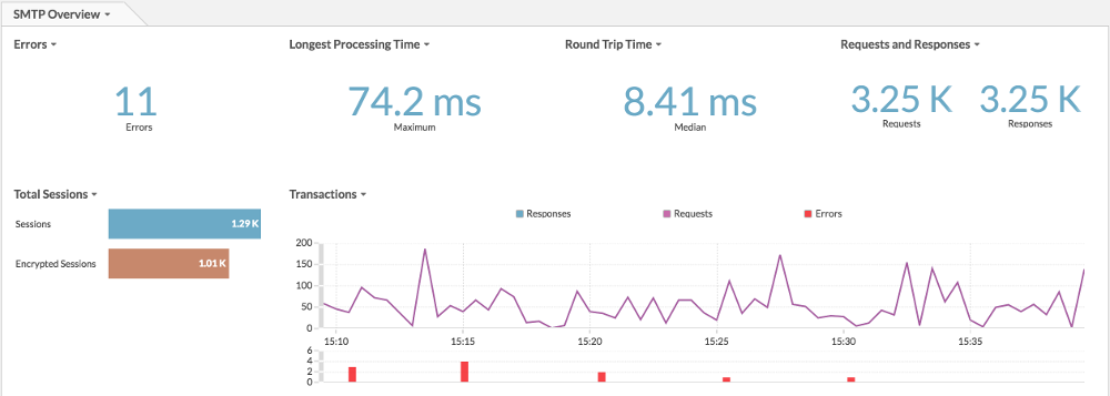 Essential SMTP Dashboard