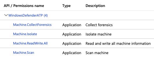 WindowsDefenderATP API permissions