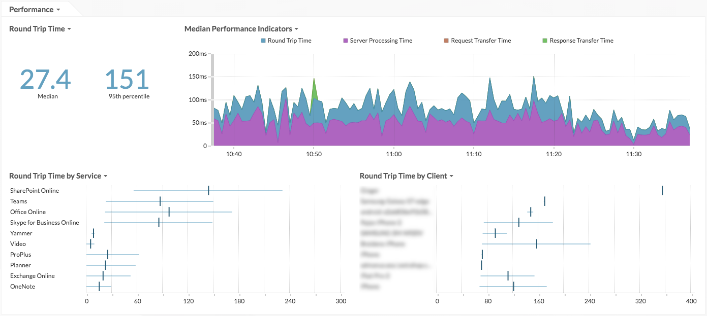 Office 365 performance