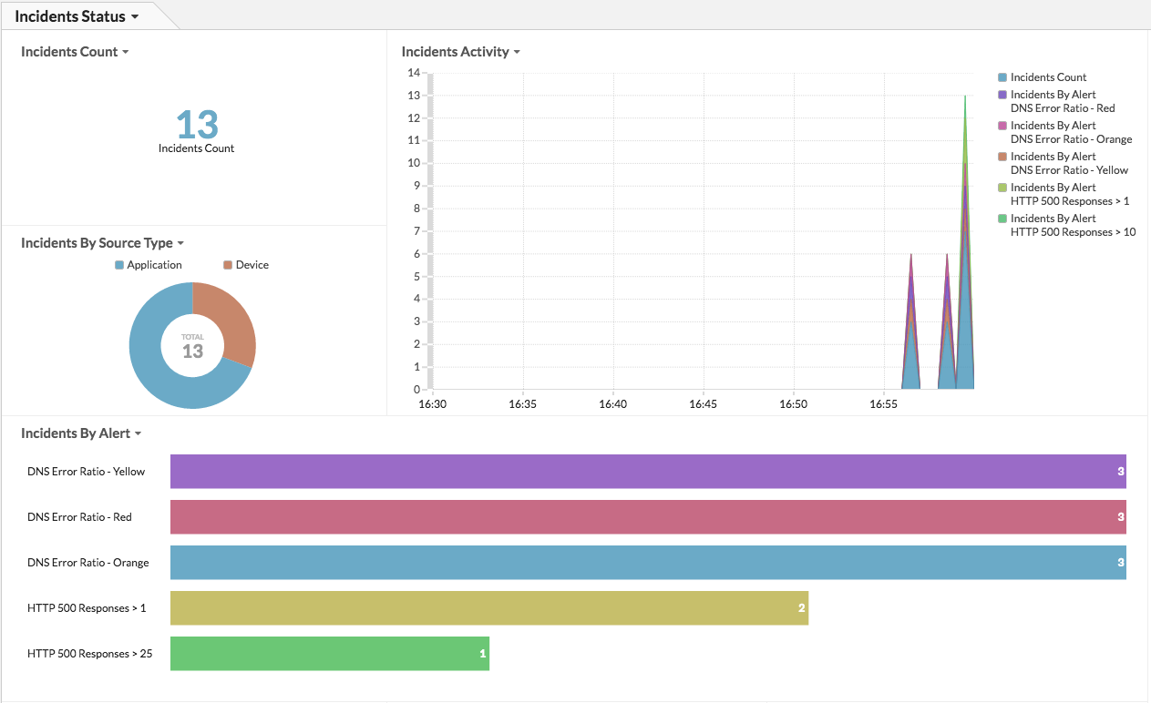 ServiceNow Dashboard Image
