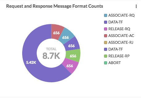 DICOM Message Format Counts: