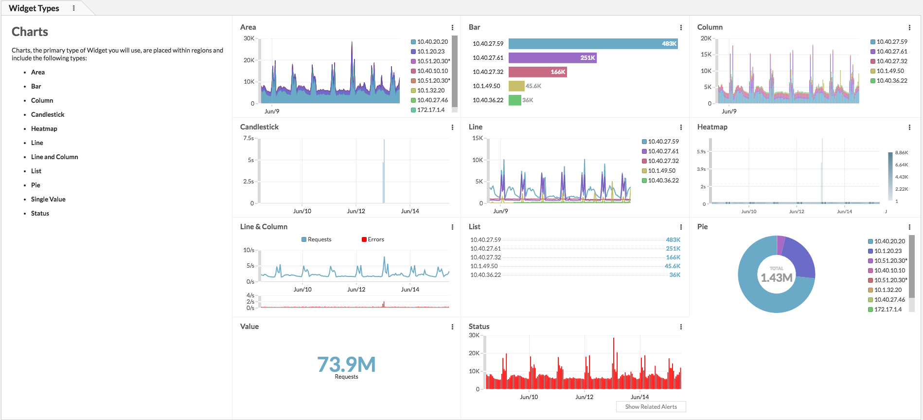 About Dashboards Screenshot
