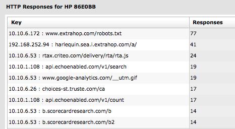 HTTP Responses screenshot