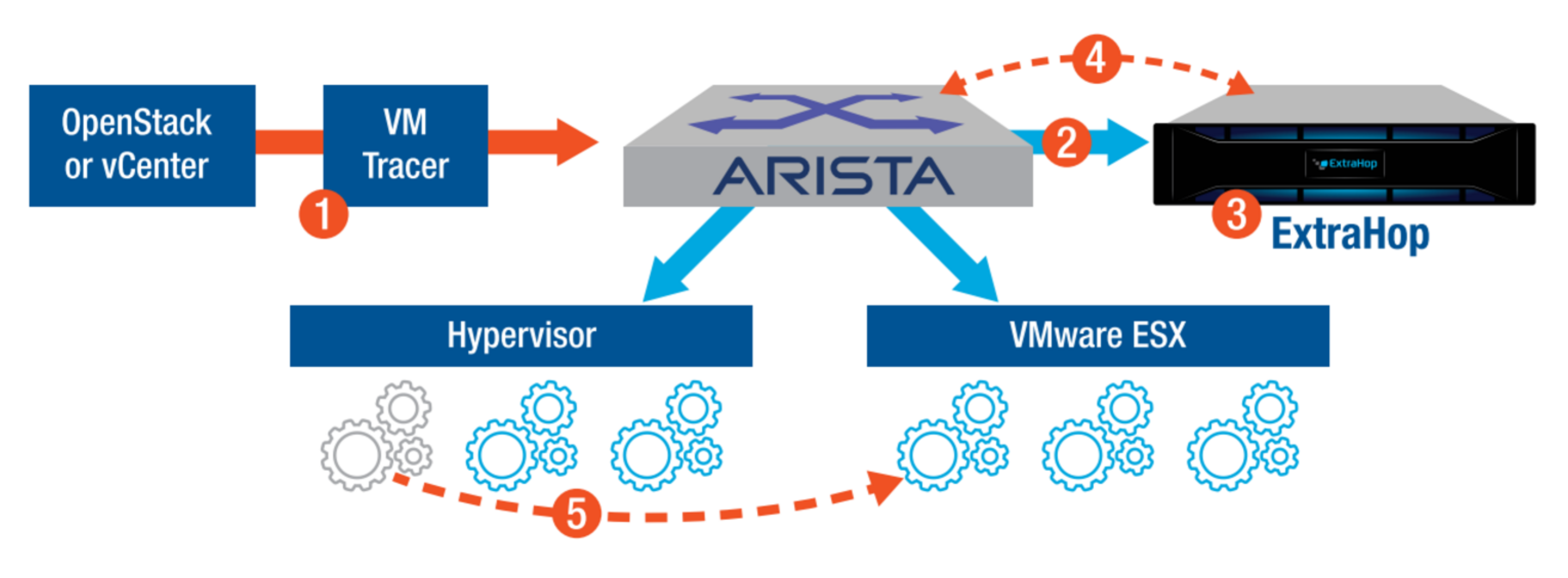 The ExtraHop-Arista Persistent Monitoring Architecture for SDN
