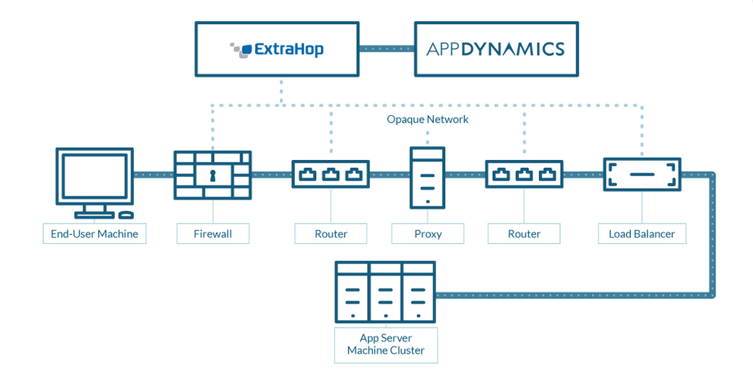 AppDynamics and ExtraHop graphic