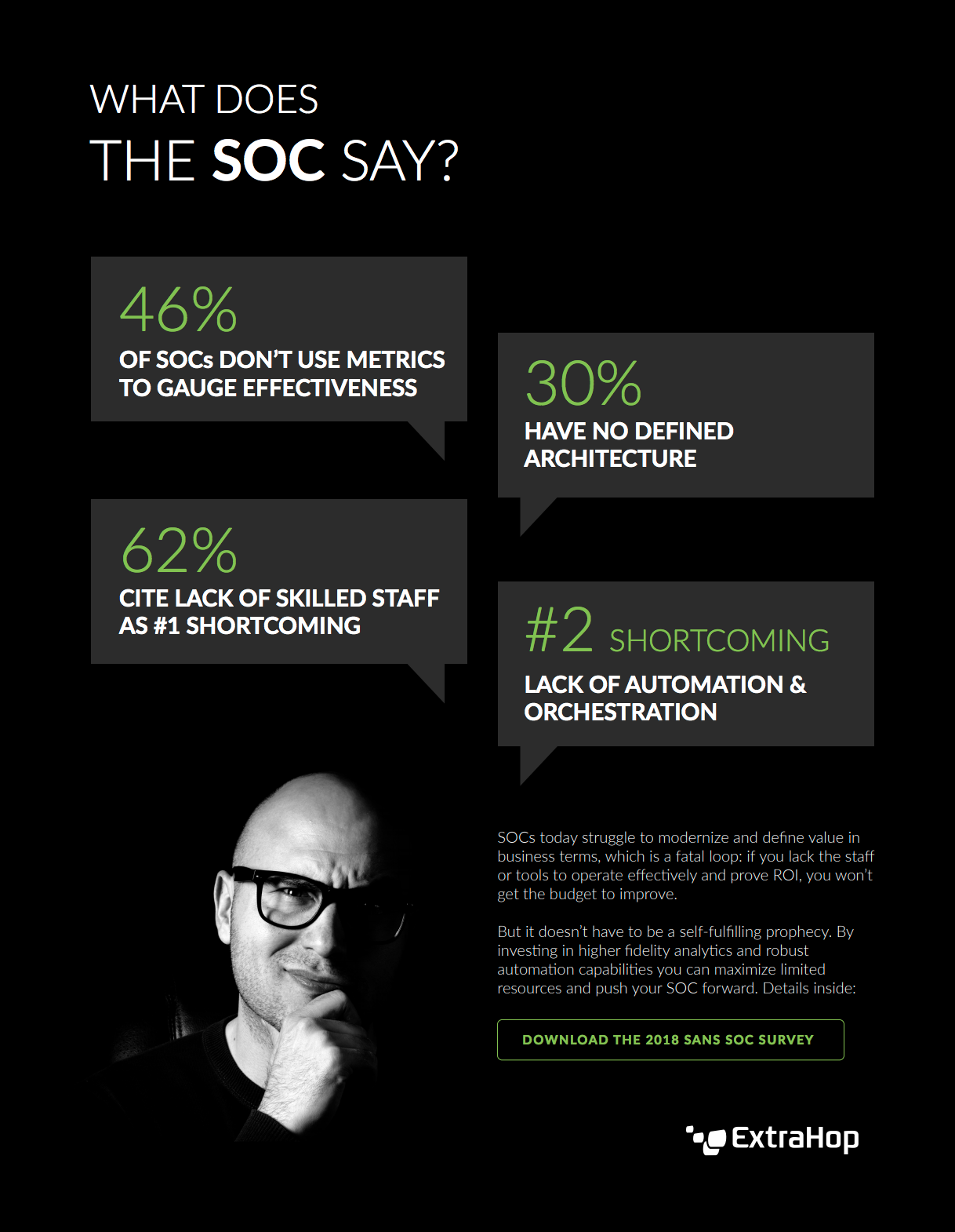 SANS 2018 SOC Survey Snapshot