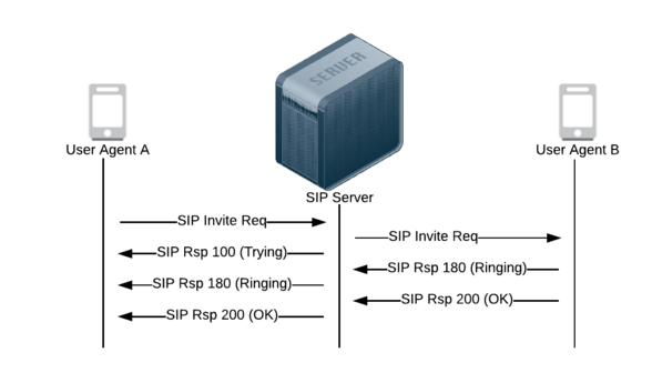 SIP request and response transactions image