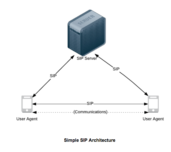 Diagram of a the SIP protocol in action